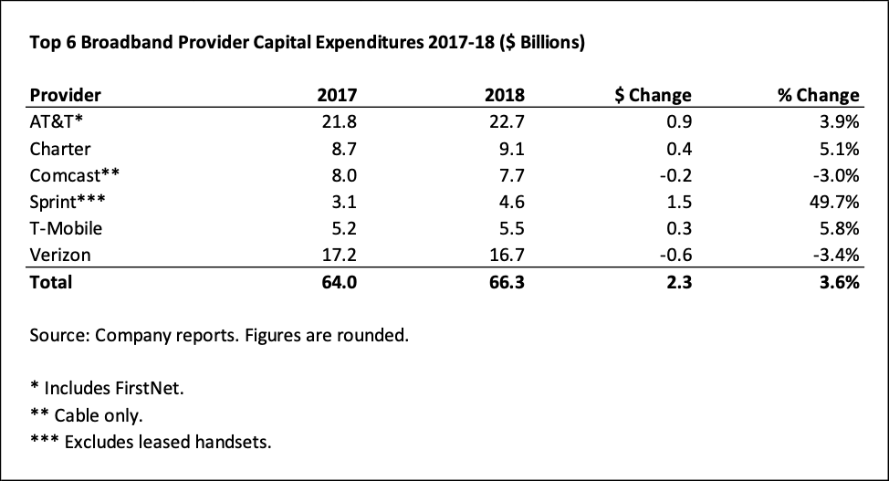 Broadband Investment in 2018 Continues on Upswing