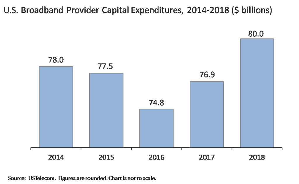 U.S. Broadband Capex Growth Propels Deployment