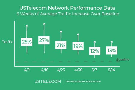 Network Performance 9