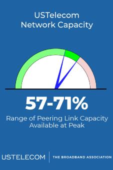 Network Performance 10
