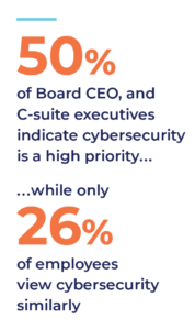 2021 Cybersecurity Survey: Critical Infrastructure Small and Medium-sized Businesses