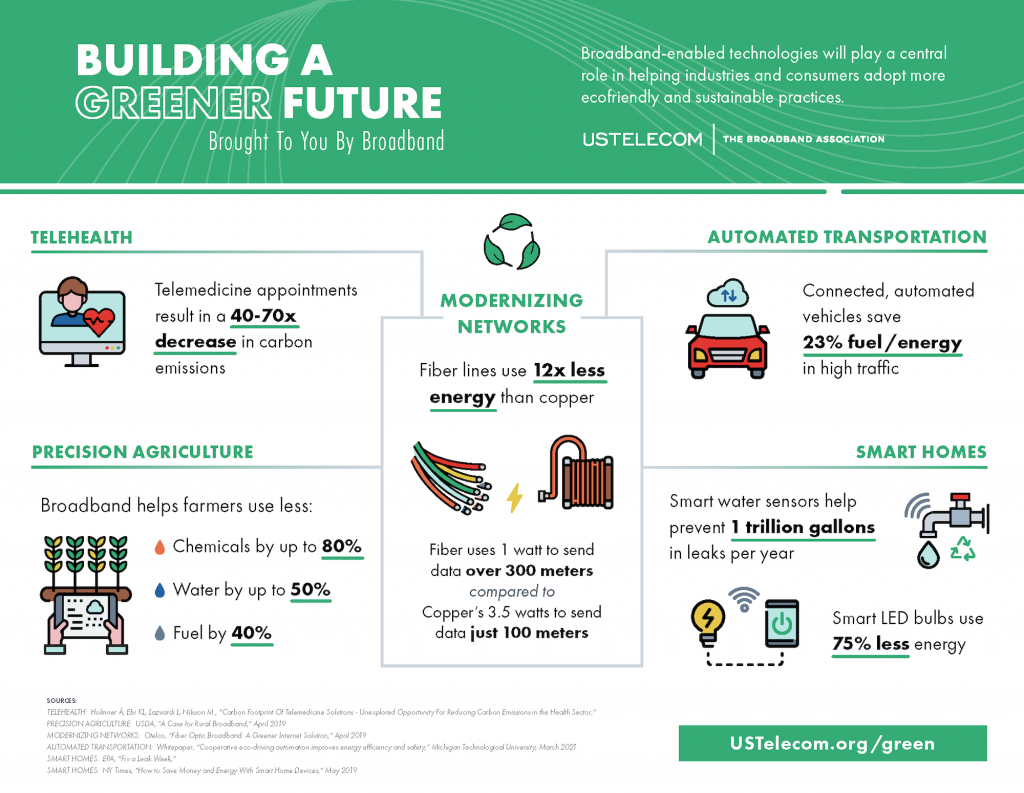 Building A Greener Future – Brought To You By Broadband