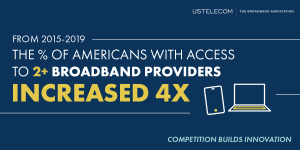 Americans with access to two or more broadband providers quadrupled