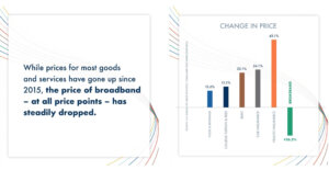 Hmmm… White House (Rightly) Leaves Broadband Out of Inflation Paper 1